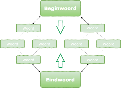 Reflectie: Spelen met woorden