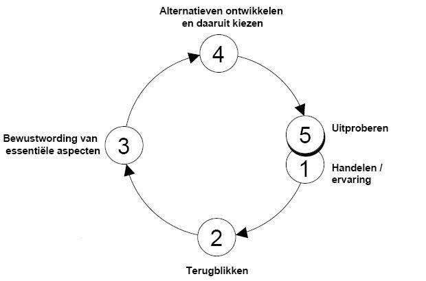 Reflectiecirkel